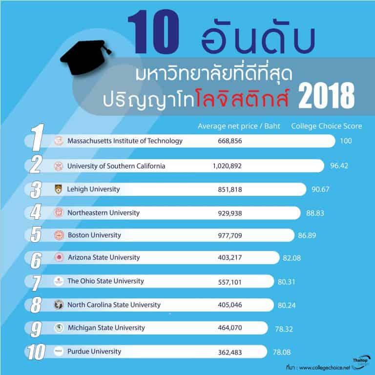 ชิปปิ้ง เรียนต่อด้านนี้ที่ไหนดี เช็คสถิติคะแนนสอบเข้า 2018 ชิปปิ้ง ชิปปิ้ง เรียนต่อที่ไหนดี เช็คสถิติคะแนนสอบเข้าสถาบันดังในสหรัฐฯ 2018 10University thaitopcargo 768x768