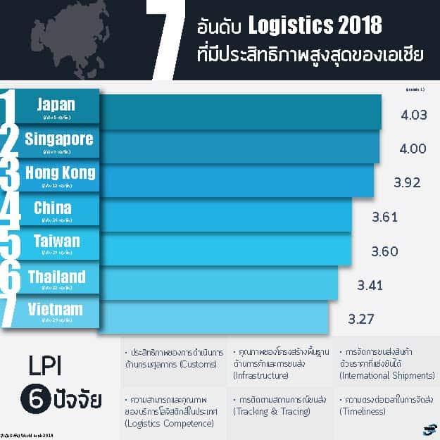 ชิปปิ้ง ประเทศที่ระบบโลจิสติกส์สูงสุดของเอเชีย 2018 ชิปปิ้ง ชิปปิ้ง 5 ประเทศ ที่ระบบโลจิสติกส์สูงสุดของเอเชีย ปี 2018 7                                                                                           Thaitopcargo
