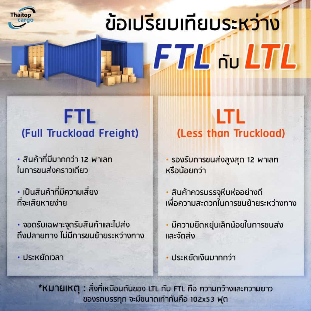 ชิปปิ้งจีน ชิปปิ้งจีน FTL หรือ LTL ? จัดส่งทางรถแบบไหนดี ที่เหมาะกับธุรกิจ                                                        LTL           FTL                                thaitopcargo 1024x1024